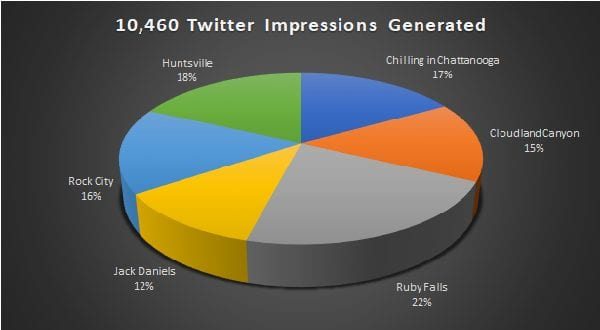 Chattanooga Twitter Impressions