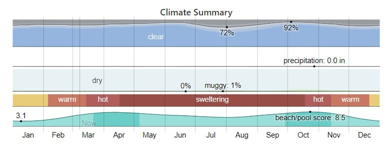 Abu SImbel Climate Summary